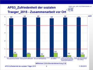 Evaluation2015CMS
